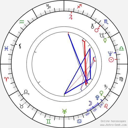 Lilka Ročáková birth chart, Lilka Ročáková astro natal horoscope, astrology