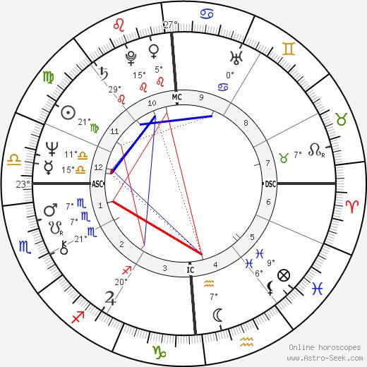 Mario Conde birth chart, biography, wikipedia 2019, 2020