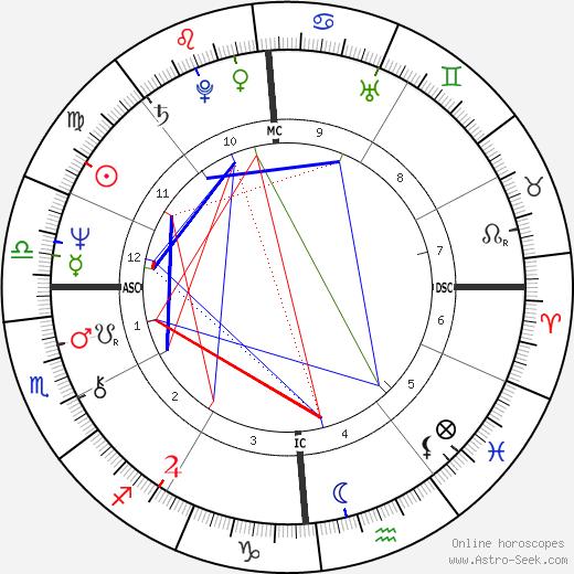 Mario Conde birth chart, Mario Conde astro natal horoscope, astrology