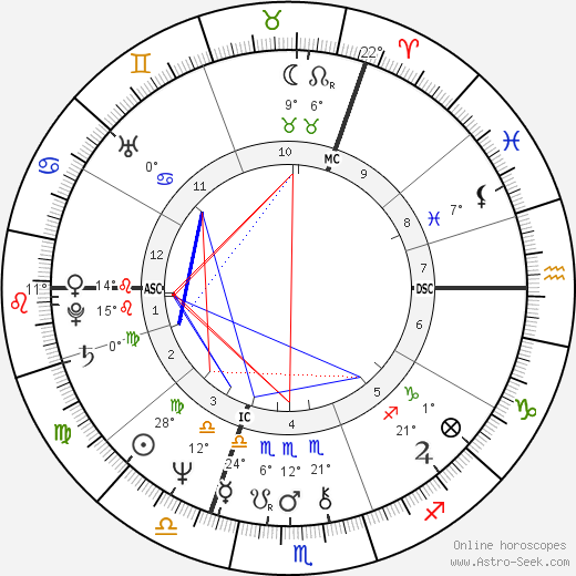 Mark Phillips birth chart, biography, wikipedia 2018, 2019