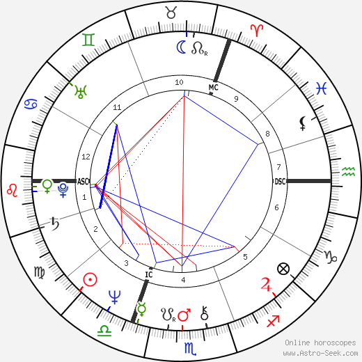 Mark Phillips astro natal birth chart, Mark Phillips horoscope, astrology