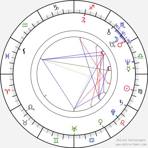 Marta Vančurová astro natal birth chart, Marta Vančurová horoscope, astrology