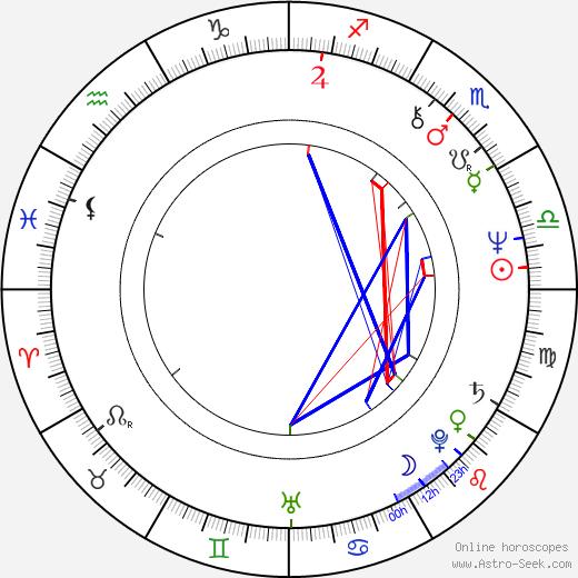 Martine Roure tema natale, oroscopo, Martine Roure oroscopi gratuiti, astrologia