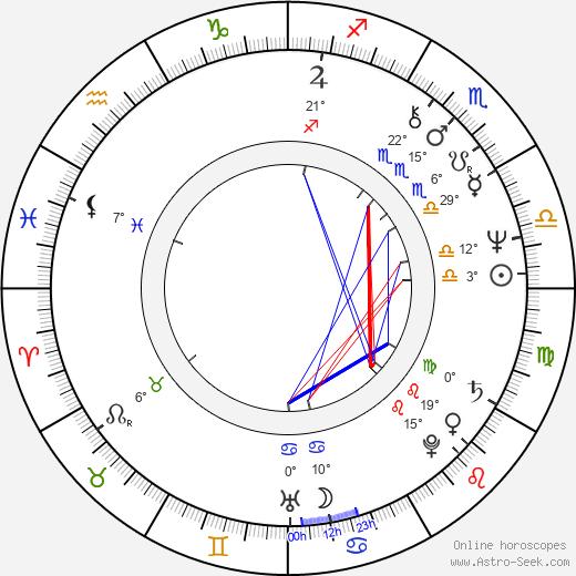 Mary Beth Hurt birth chart, biography, wikipedia 2019, 2020