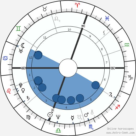 Maurizio Gucci wikipedia, horoscope, astrology, instagram