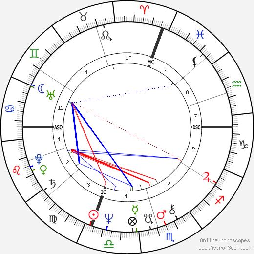 Maurizio Gucci astro natal birth chart, Maurizio Gucci horoscope, astrology