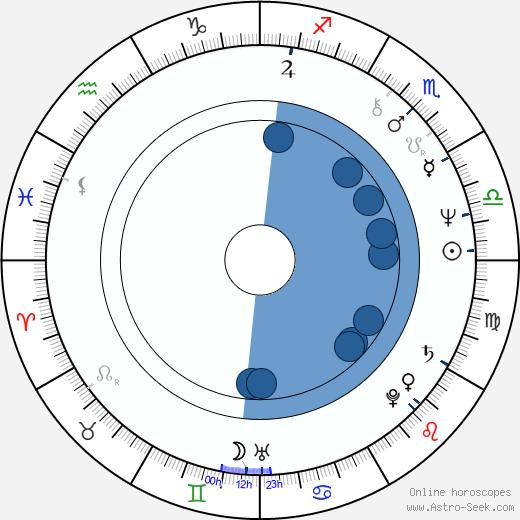 Mimi Kennedy wikipedia, horoscope, astrology, instagram
