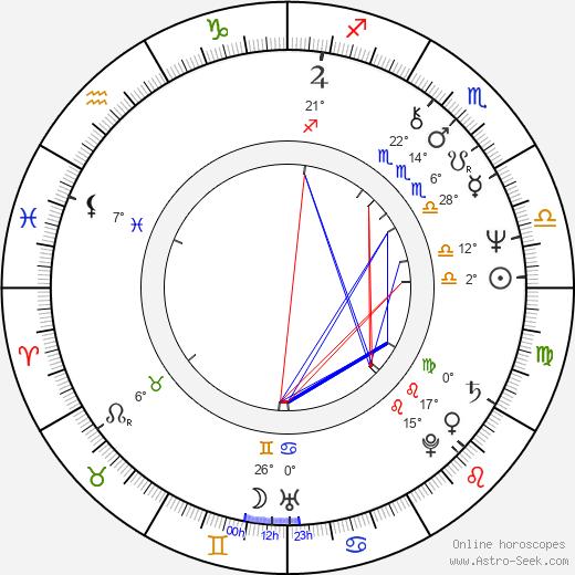Mimi Kennedy birth chart, biography, wikipedia 2018, 2019
