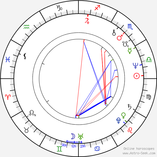 Mimi Kennedy astro natal birth chart, Mimi Kennedy horoscope, astrology