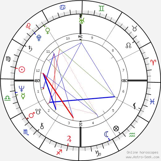 Нелл Картер Nell Carter день рождения гороскоп, Nell Carter Натальная карта онлайн