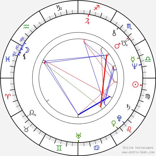 Nicole Jamet день рождения гороскоп, Nicole Jamet Натальная карта онлайн