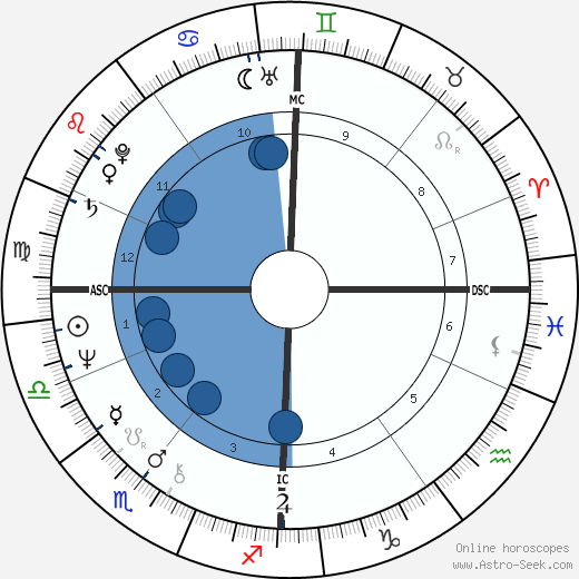 Olivia Newton John Birth Chart Horoscope Date Of Birth Astro