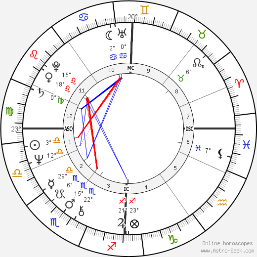 Olivia Newton-John birth chart, biography, wikipedia 2019, 2020