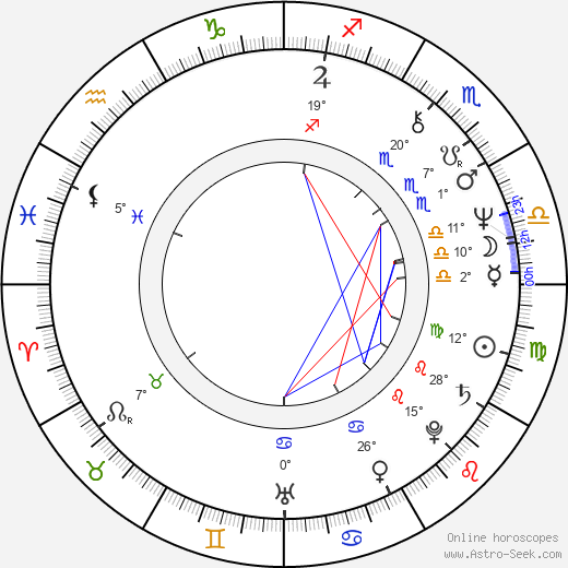 Pavel Nový birth chart, biography, wikipedia 2019, 2020