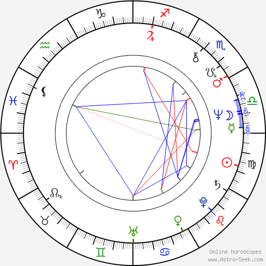 Pavel Nový astro natal birth chart, Pavel Nový horoscope, astrology