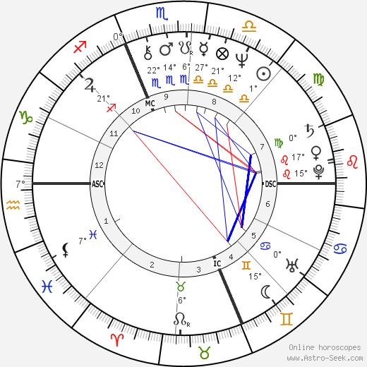 Phil Hartman birth chart, biography, wikipedia 2018, 2019