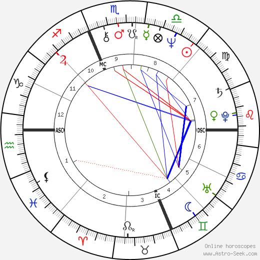 Phil Hartman astro natal birth chart, Phil Hartman horoscope, astrology