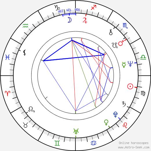 Phillip Alford birth chart, Phillip Alford astro natal horoscope, astrology
