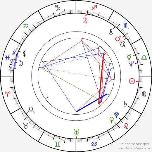 Roger Watkins tema natale, oroscopo, Roger Watkins oroscopi gratuiti, astrologia