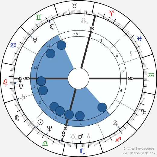 Ron Hale wikipedia, horoscope, astrology, instagram