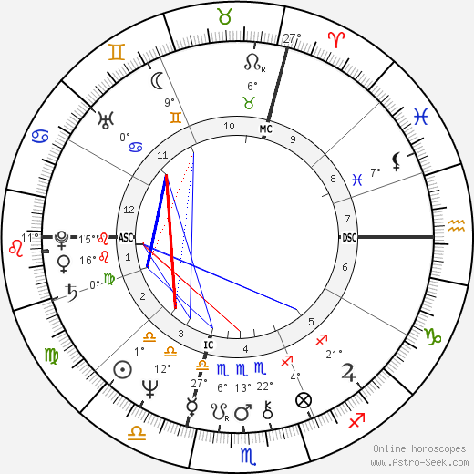 Ron Hale birth chart, biography, wikipedia 2019, 2020
