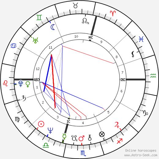 Ron Hale astro natal birth chart, Ron Hale horoscope, astrology