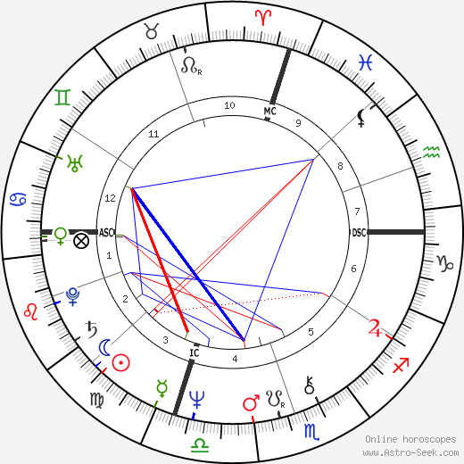 Ronnie Harris день рождения гороскоп, Ronnie Harris Натальная карта онлайн