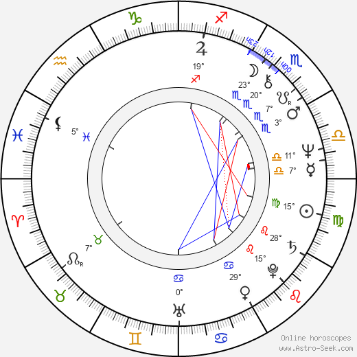 Rudolf Kowalski birth chart, biography, wikipedia 2016, 2017