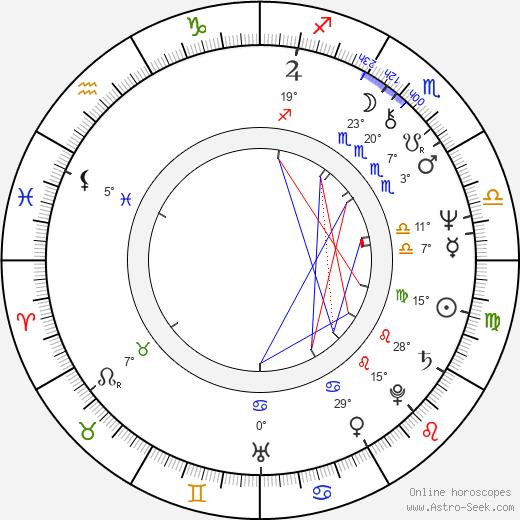 Rudolf Kowalski birth chart, biography, wikipedia 2018, 2019