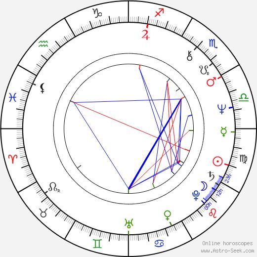 Sándor Oszter birth chart, Sándor Oszter astro natal horoscope, astrology