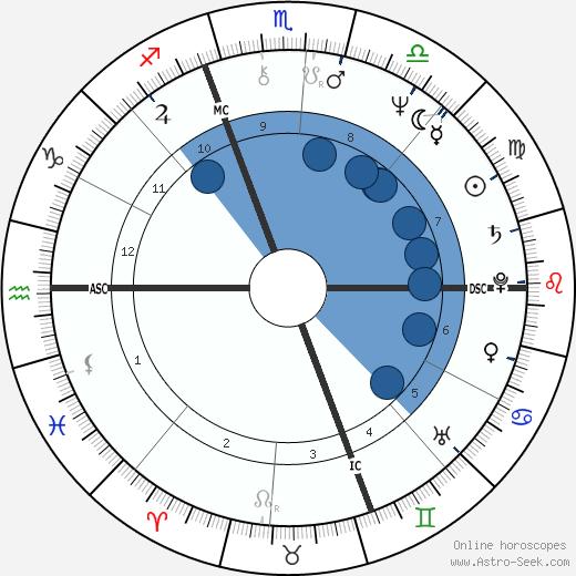 Scott wikipedia, horoscope, astrology, instagram
