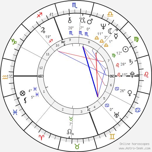 Scott birth chart, biography, wikipedia 2020, 2021
