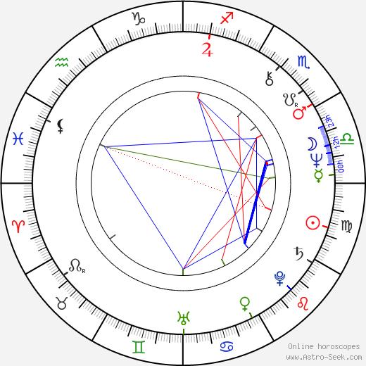 Scott H. Reiniger birth chart, Scott H. Reiniger astro natal horoscope, astrology