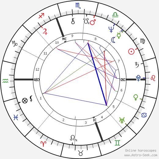 Scott birth chart, Scott astro natal horoscope, astrology