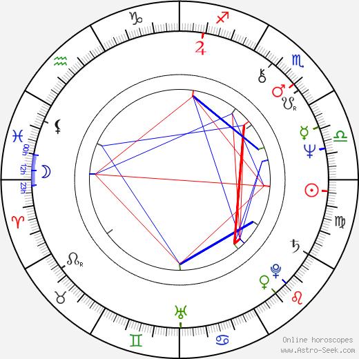 Simon Mawer tema natale, oroscopo, Simon Mawer oroscopi gratuiti, astrologia