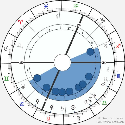Stefania Casini wikipedia, horoscope, astrology, instagram