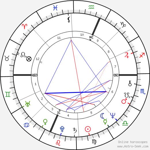 Stefania Casini birth chart, Stefania Casini astro natal horoscope, astrology