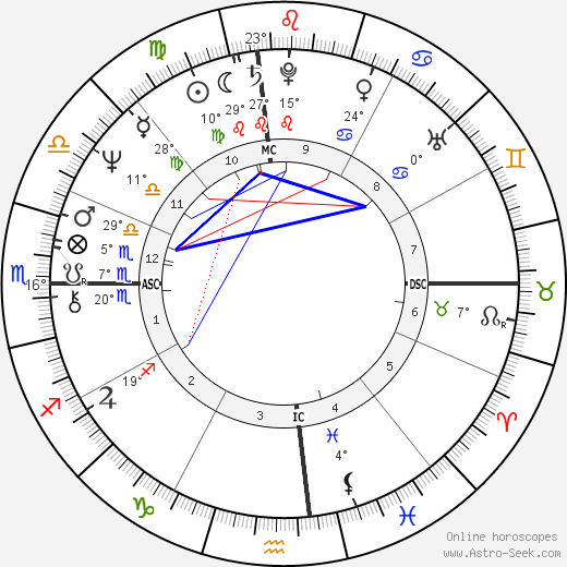 Terry Bradshaw birth chart, biography, wikipedia 2019, 2020