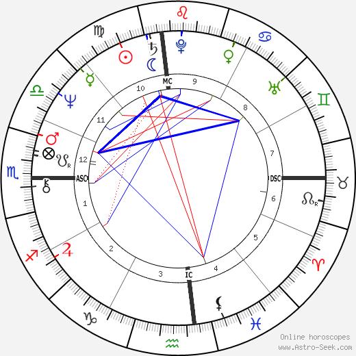 Terry Bradshaw astro natal birth chart, Terry Bradshaw horoscope, astrology