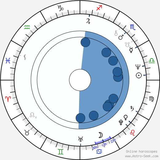 Tom Braidwood wikipedia, horoscope, astrology, instagram