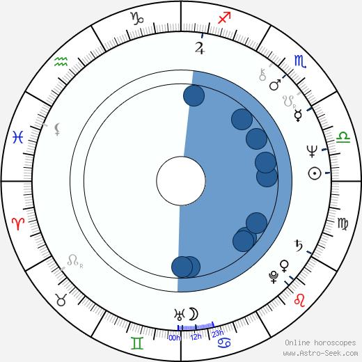 Vladimír Remek wikipedia, horoscope, astrology, instagram