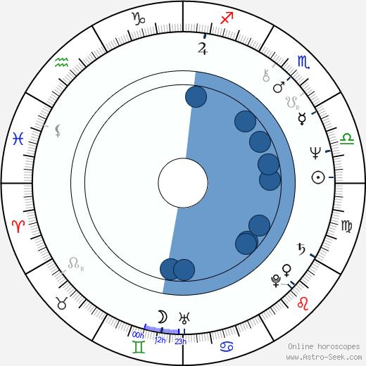 Vladimir Yevtushenkov wikipedia, horoscope, astrology, instagram