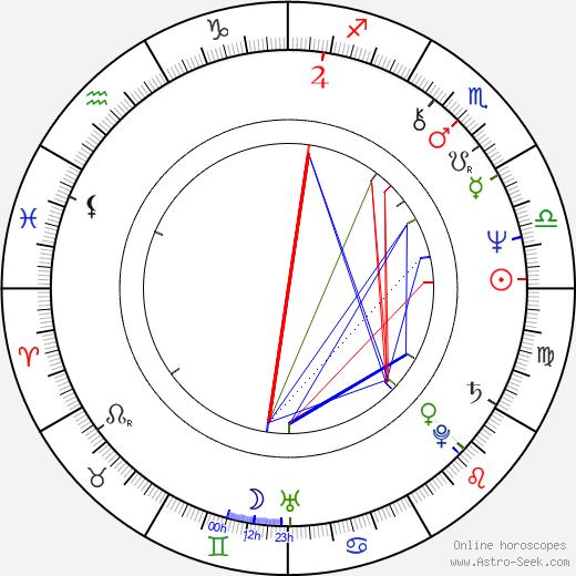 Vladimir Yevtushenkov tema natale, oroscopo, Vladimir Yevtushenkov oroscopi gratuiti, astrologia