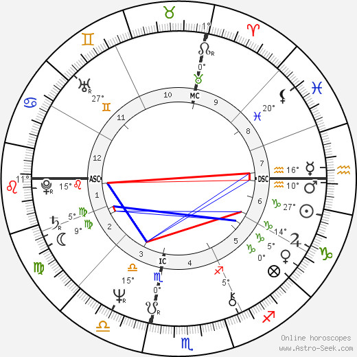 Andy Kaufman birth chart, biography, wikipedia 2018, 2019