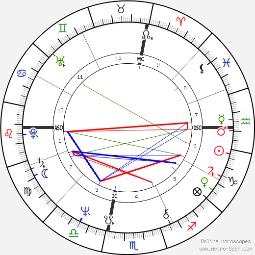 Andy Kaufman astro natal birth chart, Andy Kaufman horoscope, astrology