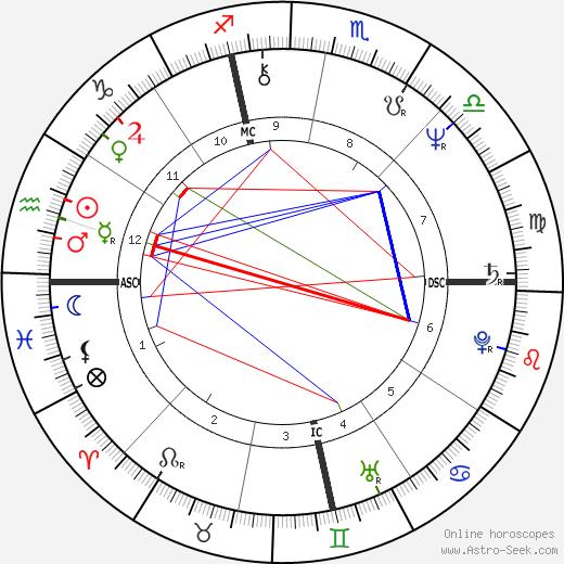 Bob Berdella tema natale, oroscopo, Bob Berdella oroscopi gratuiti, astrologia