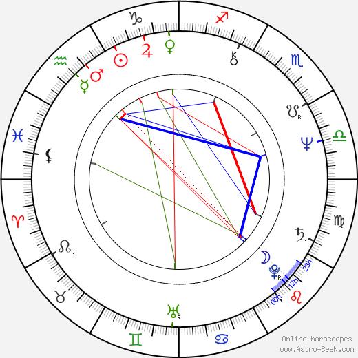 Caroline Munro astro natal birth chart, Caroline Munro horoscope, astrology