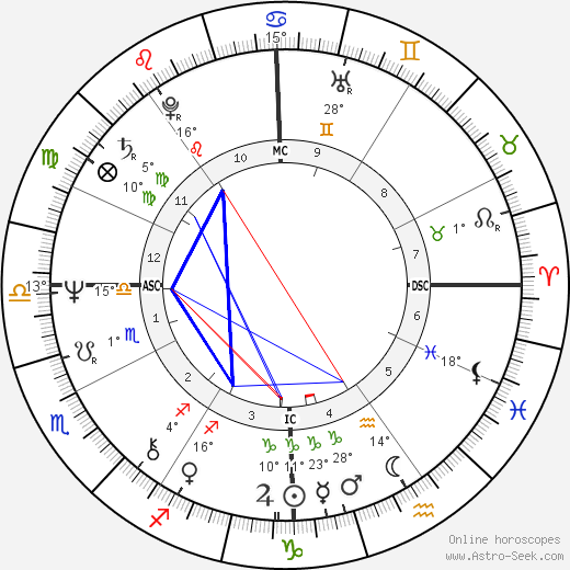 Christopher Durang birth chart, biography, wikipedia 2019, 2020