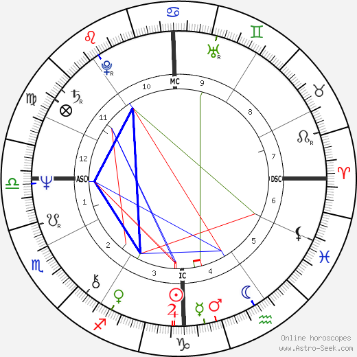 Christopher Durang astro natal birth chart, Christopher Durang horoscope, astrology