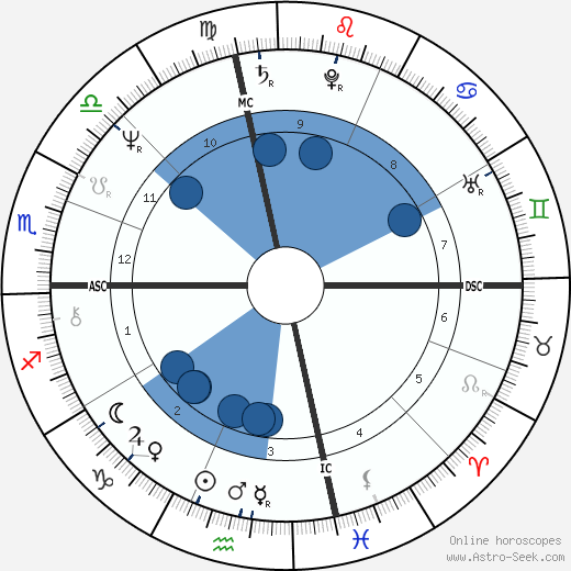 David Strathairn wikipedia, horoscope, astrology, instagram